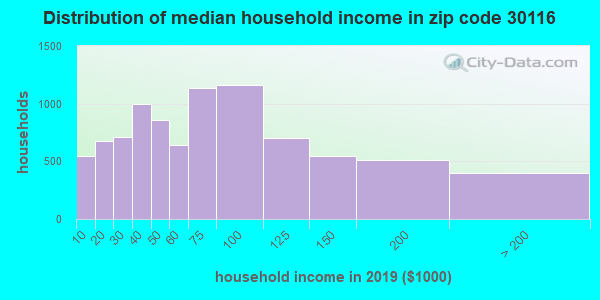 Zip code 30116 household income distribution in 2009