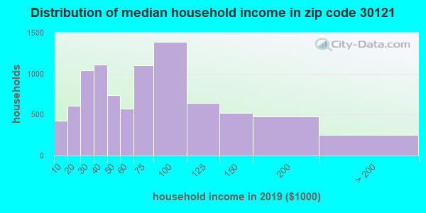 Zip code 30121 household income distribution in 2009