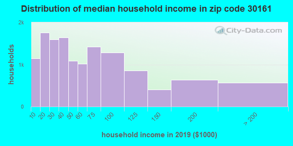 Zip code 30161 household income distribution in 2009