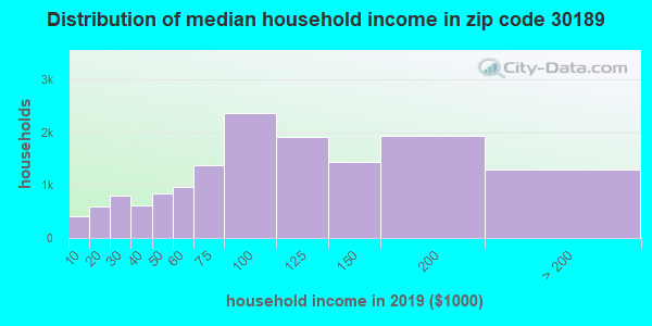 Zip code 30189 household income distribution in 2009