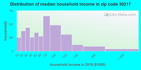 Zip code 30217 household income distribution in 2009