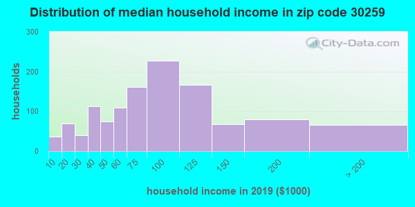 Zip code 30259 household income distribution in 2009