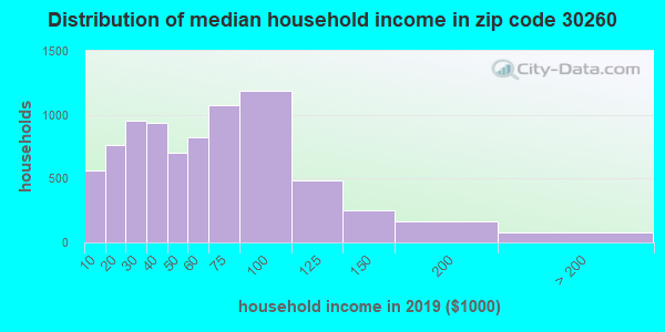 Zip code 30260 household income distribution in 2009