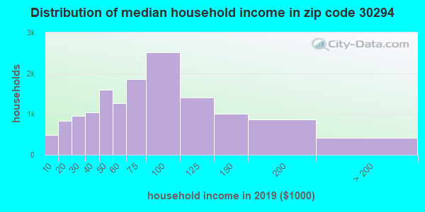 Zip code 30294 household income distribution in 2009