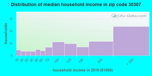 Zip code 30307 household income distribution in 2009