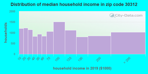 Zip code 30312 household income distribution in 2009