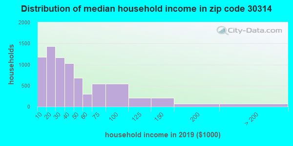Zip code 30314 household income distribution in 2009
