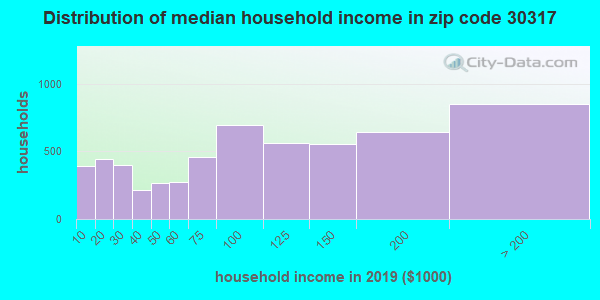 Zip code 30317 household income distribution in 2009