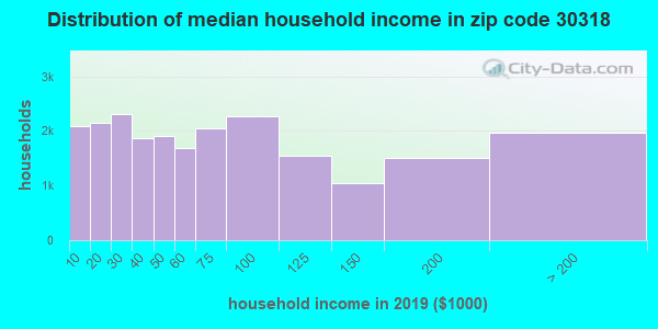 Zip code 30318 household income distribution in 2009