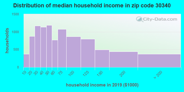 Zip code 30340 household income distribution in 2009