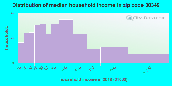Zip code 30349 household income distribution in 2009