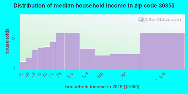 Zip code 30350 household income distribution in 2016