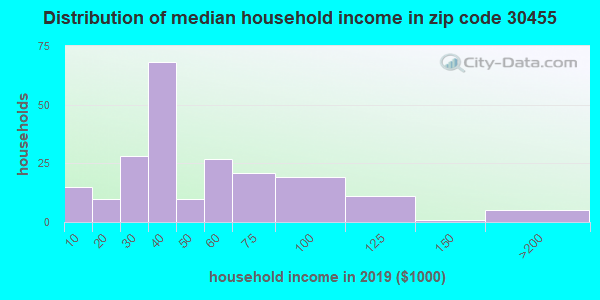 Zip code 30455 household income distribution in 2009