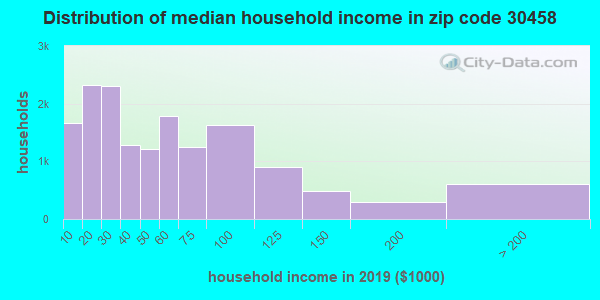 Zip code 30458 household income distribution in 2009