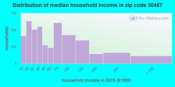 Zip code 30467 household income distribution in 2009