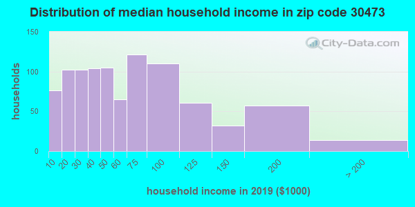 Zip code 30473 household income distribution in 2009