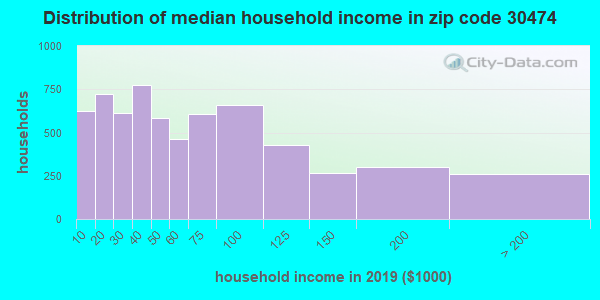 Zip code 30474 household income distribution in 2013