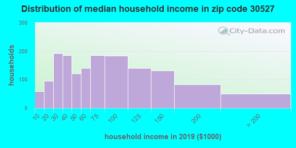 Zip code 30527 household income distribution in 2009