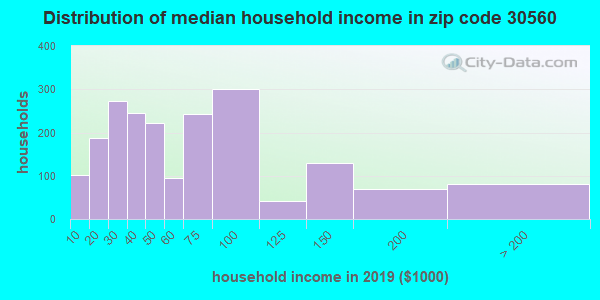 Zip code 30560 household income distribution in 2009