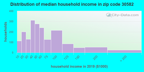 Zip code 30582 household income distribution in 2009