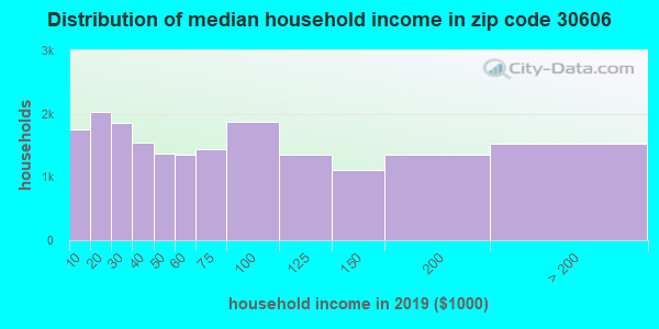 Zip code 30606 household income distribution in 2009