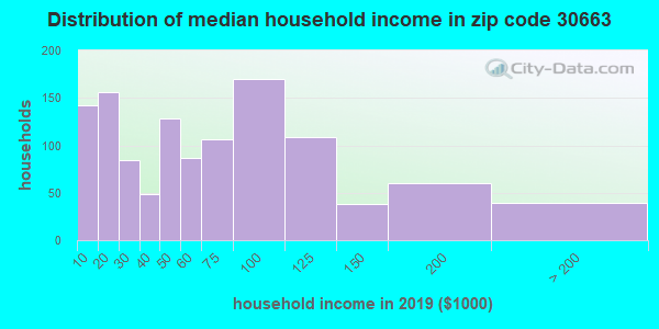 Zip code 30663 household income distribution in 2009