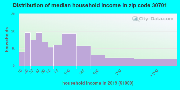 Zip code 30701 household income distribution in 2009
