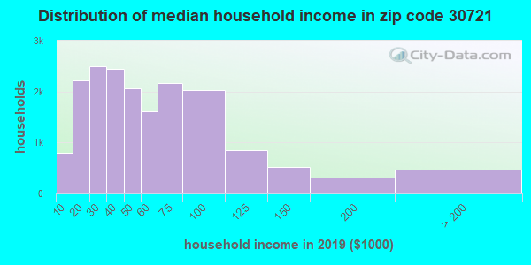 Zip code 30721 household income distribution in 2009