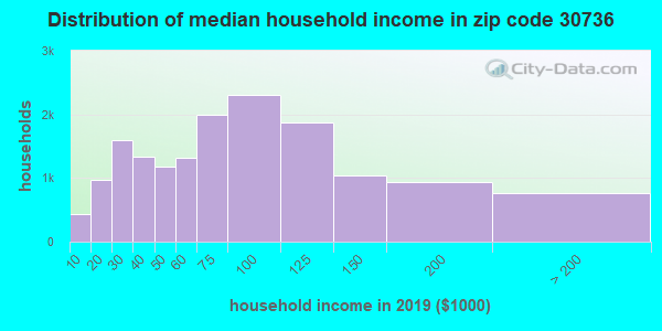 Zip code 30736 household income distribution in 2009