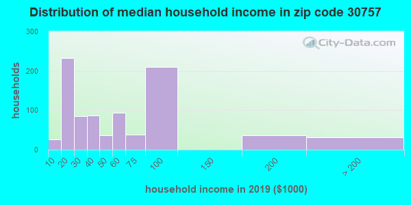 Zip code 30757 household income distribution in 2009