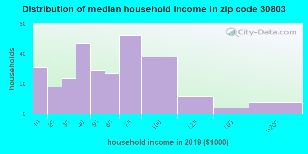 Zip code 30803 household income distribution in 2009
