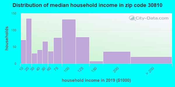 Zip code 30810 household income distribution in 2013
