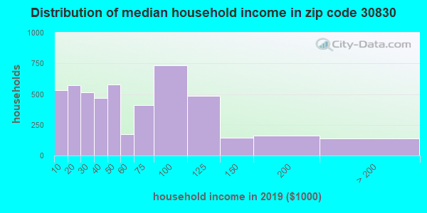 Zip code 30830 household income distribution in 2009