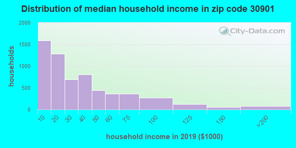 Zip code 30901 household income distribution in 2009