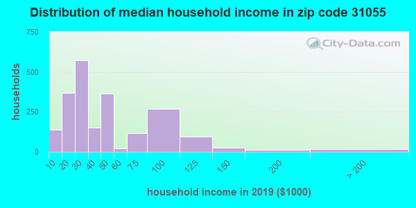 Zip code 31055 household income distribution in 2009