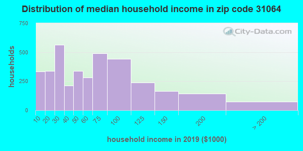 Zip code 31064 household income distribution in 2013