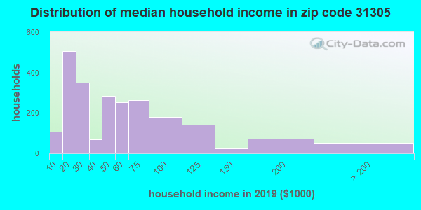 Zip code 31305 household income distribution in 2009