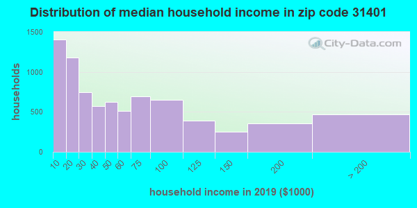 Zip code 31401 household income distribution in 2009