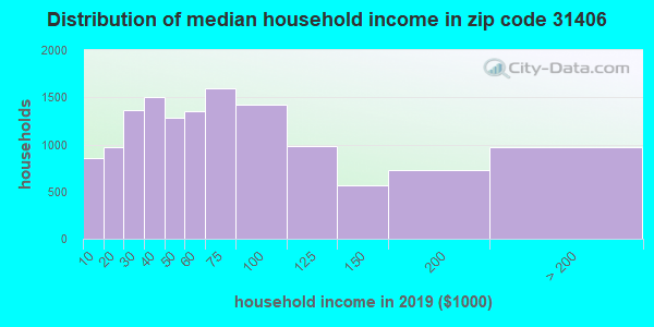 Zip code 31406 household income distribution in 2009