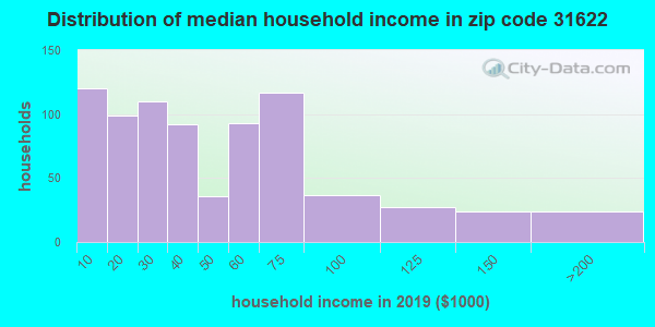 Zip code 31622 household income distribution in 2009