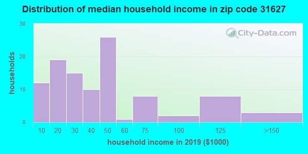 Zip code 31627 household income distribution in 2009