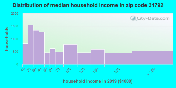 Zip code 31792 household income distribution in 2009