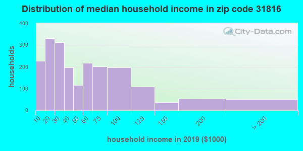 Zip code 31816 household income distribution in 2009