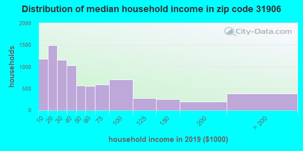 Zip code 31906 household income distribution in 2009