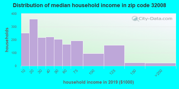 Zip code 32008 household income distribution in 2009