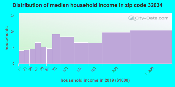 Zip code 32034 household income distribution in 2009