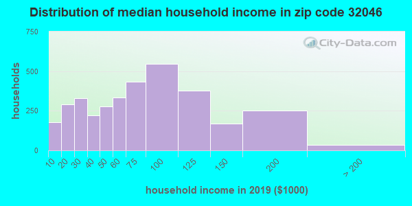 Zip code 32046 household income distribution in 2009