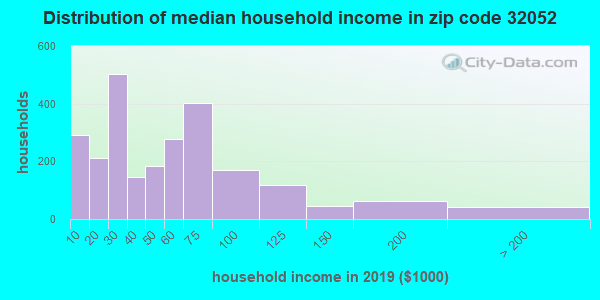 Zip code 32052 household income distribution in 2009