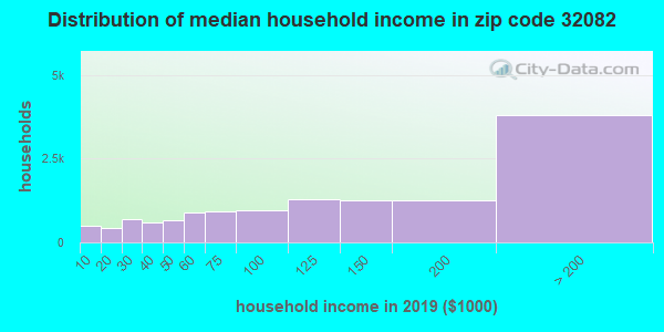 Zip code 32082 household income distribution in 2009