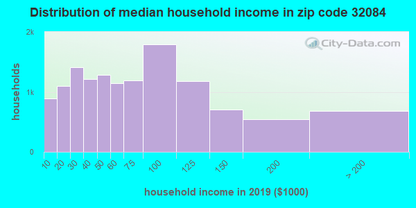 Zip code 32084 household income distribution in 2009